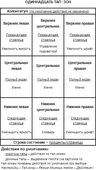 Тап-зоны